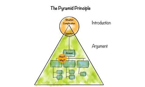 Framework No. 13: The Pyramid Principle | by Timm Richter ...