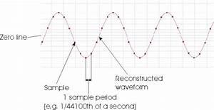 Digital Audio 101  The Basics  U2014 Pro Audio Files