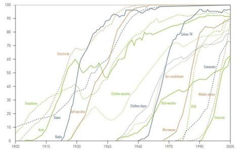 Темп роста солнечной энергетики впервые опередил угольную экотехника