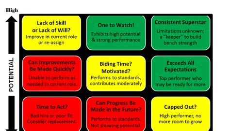 scenes    box talent review model