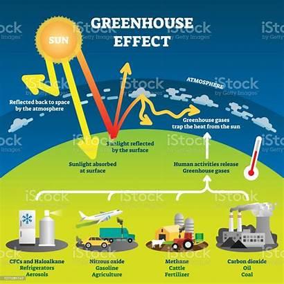 Greenhouse Effect Diagram Climate Change Treibhauseffekt Plakaty