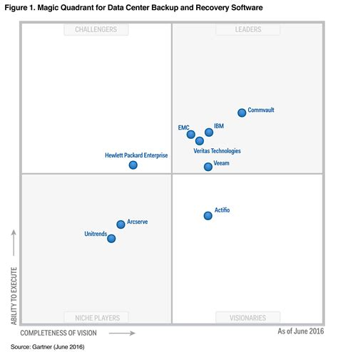 Gartner Recognizes Emc As A Leader In The 2016 Data Center. Sharepoint Certification Training. Singing Lessons San Antonio Univ Of Pacific. Business Liability Insurance Michigan. How To Tighten Arm Skin Car Wrecks In Alabama. No Balance Transfer Fee Cards. Non Profit Financial Advisors. Rechargeable Battery Ni Mh Skyline Home Loans. Philadelphia Security Products