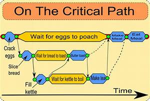 A Quick Guide To Pert Critical Path And Other Project