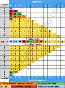 Texas HoldEm Poker Hands Chart