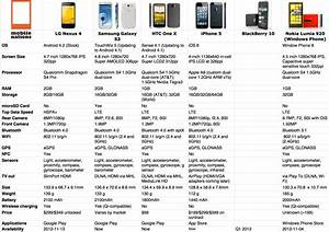 Lg Nexus 4 Versus The Iphone 5 And Others In An Epic