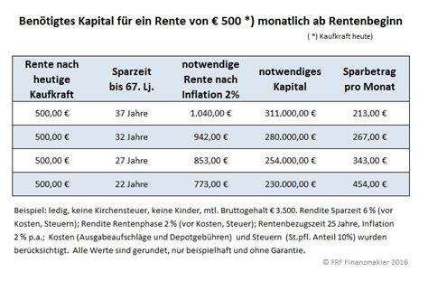 Wieviel Spart Ihr Im Monat by Wie Viel Muss Ich F 252 R Die Rente Sparen