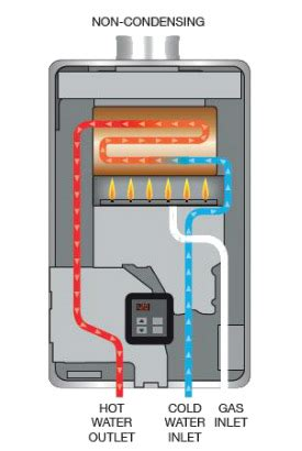 Rinnai Rl75e Tankless Propane Water Heater  Real Goods