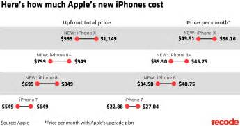 cost of iphone apple iphone x what apple s 1 000 phone will cost you