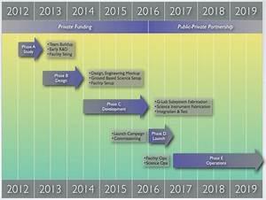 Rocket Space Accomplishments Timeline - Pics about space