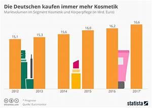 Kosmetik Kaufen Auf Rechnung : infografik die deutschen kaufen immer mehr kosmetik statista ~ Themetempest.com Abrechnung