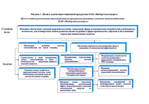 Производственная и инвестиционная программы как факторы