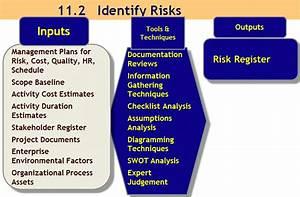 11 2 Identify Risks