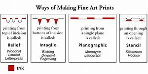 Introduction To Collagraph Printing