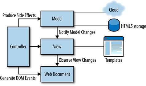 6 Html Architecture For Hybrid Applications Building