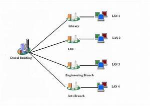Ramesh  Type Of Network