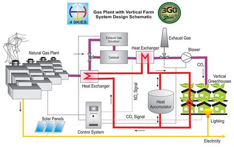 Farm Schematic by 4 Skies Trigeneration Project Kahnawake Gas Power Plant