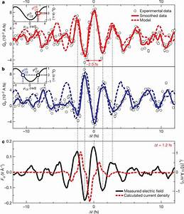 Subfemtosecond Control Of Electric Current With The