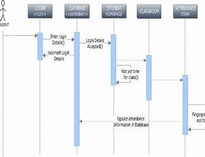 Sequence Diagram For Student