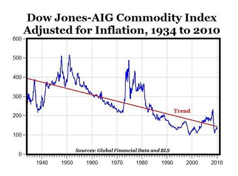 commodities trend    long term seeking alpha