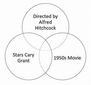 Classic Movies Venn Diagram Quiz