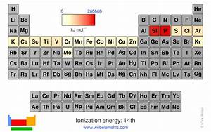 Ionization Chart Of Elements Webelements Periodic Table Periodicity Ionization