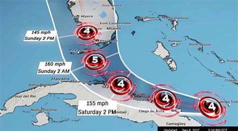 hurricane irma   category    hit florida keys