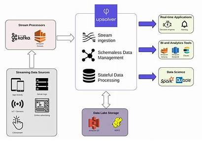 Architecture Streaming Reference Aws Cloud Components Key