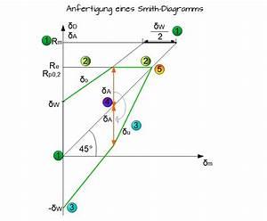 Zug Kosten Berechnen : w hler kurve und smith diagramm maschinenelemente 1 ~ Themetempest.com Abrechnung