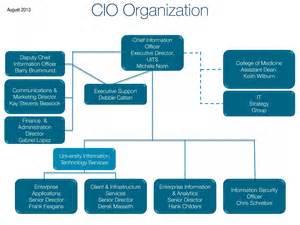 Best Photos Of Cio Organizational Chart Cio It