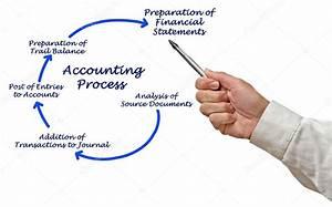 Diagram Of Accounting Process  U2014 Stock Photo  U00a9 Vaeenma