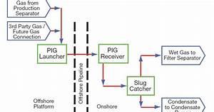 P U0026id Process Diagram  Piping  Symbol  Abbreviation  Equipment  Pump  Valve Standard Symbol