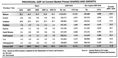 bureau of census and statistics how has northern province economy fared since the end of