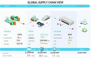 Managing Supply Chains From The Cloud