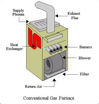 Furnace Air Flow Direction Diagram Clean Room