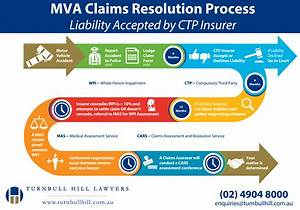 What Is The Resolution Process For A Motor Vehicle