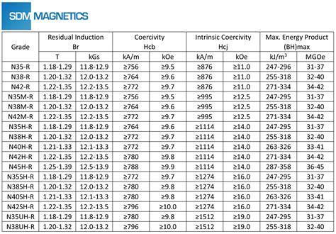 Neodymium Magnet Strength Chart