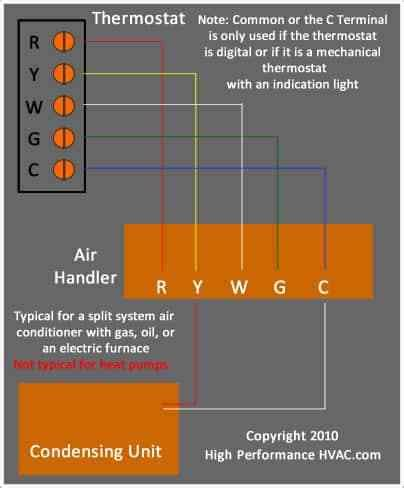 Furnace Wiring Diagram For Nest by Furnace Wiring Diagram For Nest Wiring Diagram