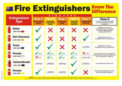 fire safety poster fire classification australia