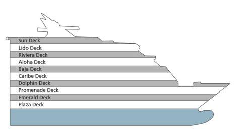 Sun Deck Plans Pdf by Sea Princess Overview