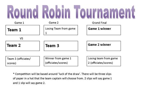 Competition Formats The Round Robin