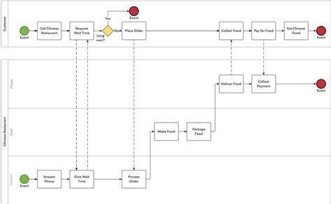 diagrams  dummies  bpmn tutorial lucidchart blog