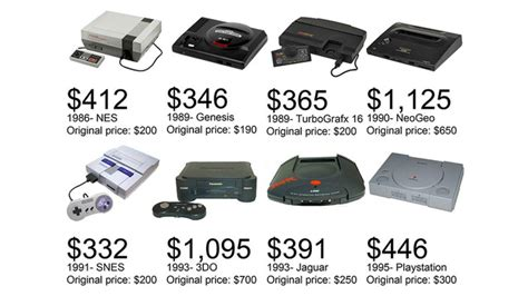 years  console prices adjusted  inflation