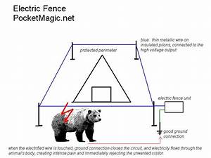 Electric Fence Circuit For Perimeter Defense    Projects
