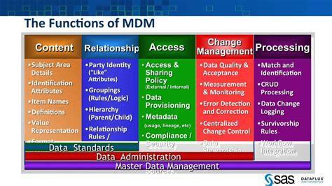 Data Management_ What Is Master Data Management (mdm
