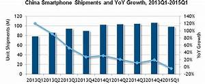China's Smartphone Market Contracts For First Time in ...