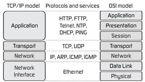 PLC: OSI <b>Model</b>,...