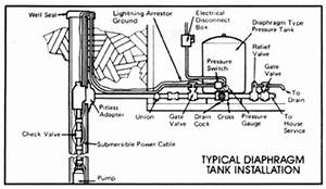 Well septic systems diagnostics monticello well pump for Well submersible pump moreover submersible well pump wiring diagram
