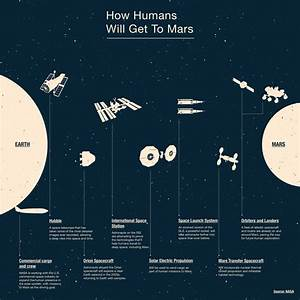 NASA Plans To Put Humans On Mars By 2030 - Science ...
