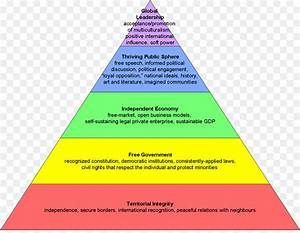Maslow's hierarchy of needs Fundamental human needs ...