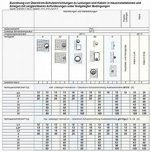 Drehstrommotor Leistung Berechnen : strom leitungsquerschnitt rechner kfz versicherung ~ Themetempest.com Abrechnung